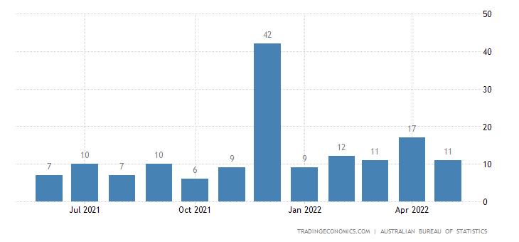 Australia Exports to Ghana