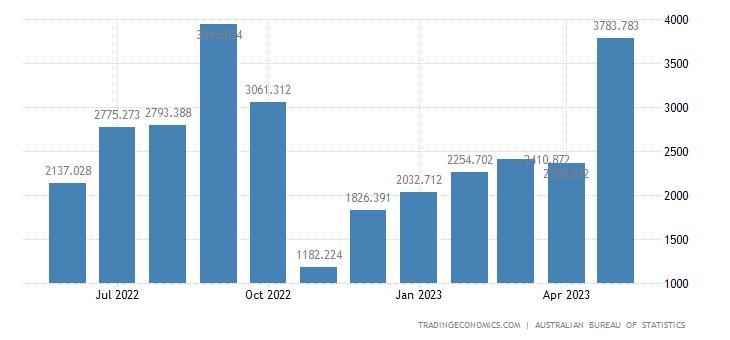 Australia Exports to Greece