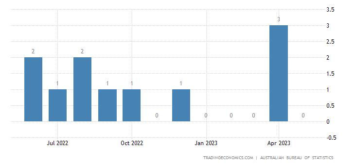 Australia Exports to Guinea