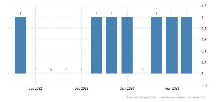 Australia Exports to Guyana