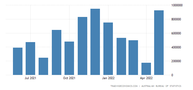 Australia Exports to Hong Kong