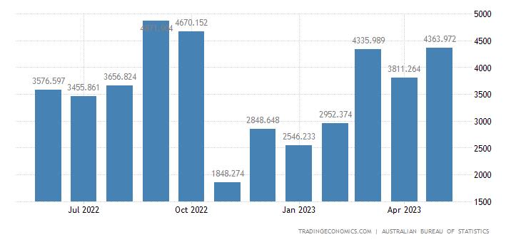 Australia Exports to Hungary