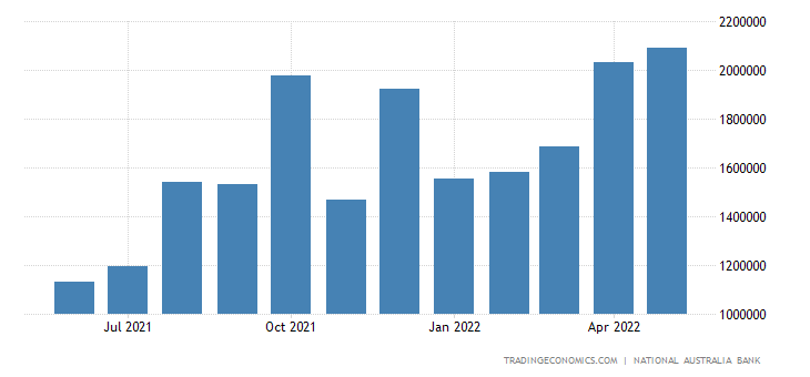 Australia Exports to India