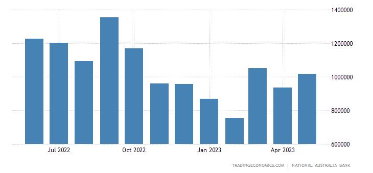 Australia Exports to Indonesia