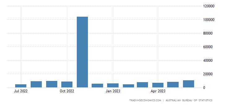 Australia Exports to Ireland