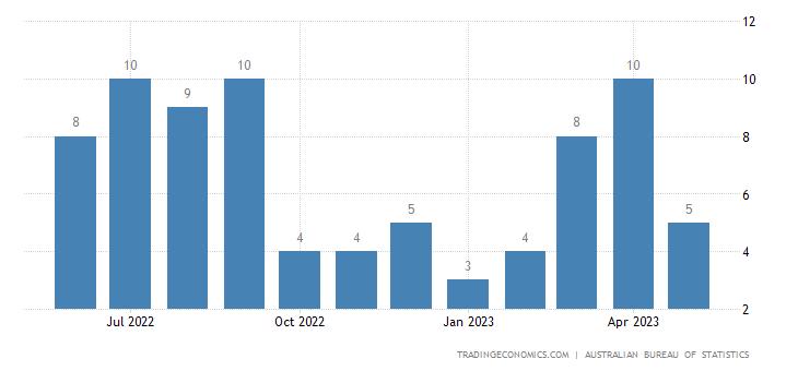 Australia Exports to Ivory Coast