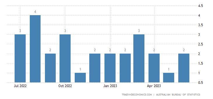 Australia Exports to Jamaica