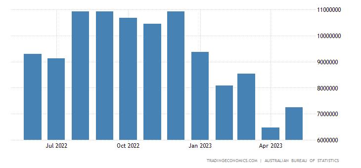 Australia Exports to Japan