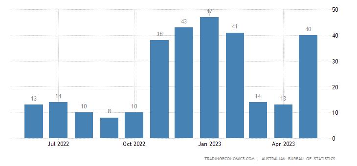 Australia Exports to Jordan