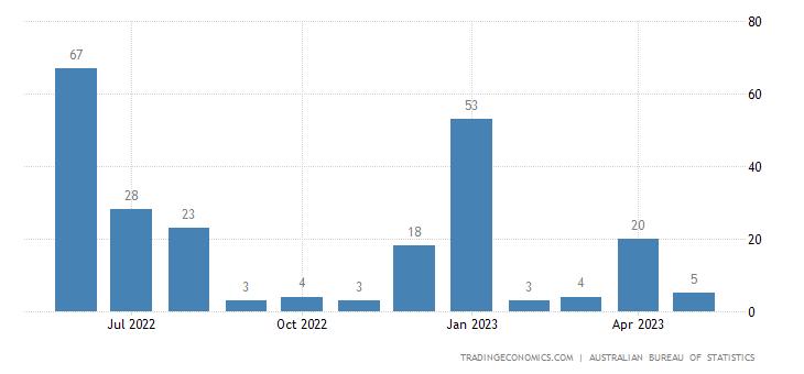 Australia Exports to Kenya