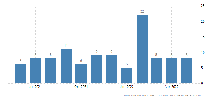 Australia Exports to Mauritius