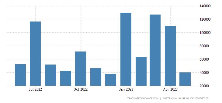 Australia Exports to Mexico