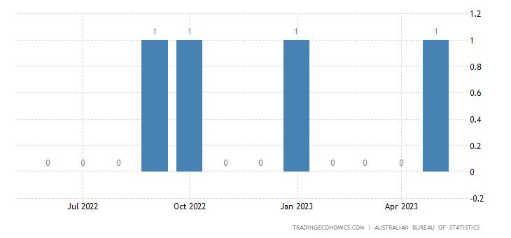 Australia Exports to Micronesia Fed States Of