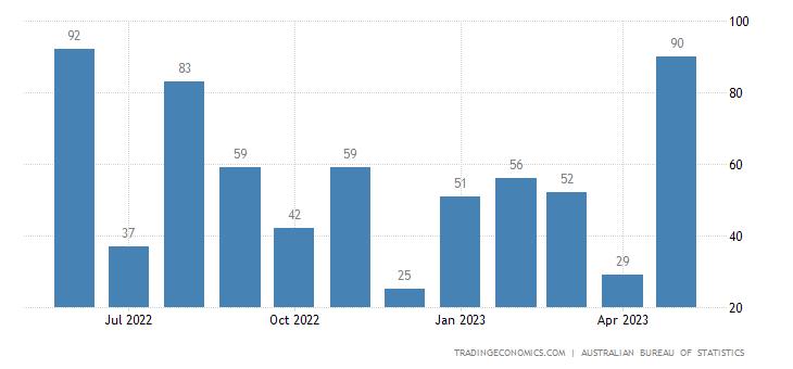 Australia Exports to Mozambique