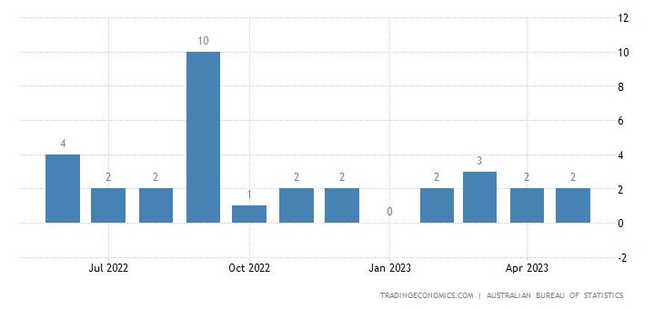 Australia Exports to Namibia