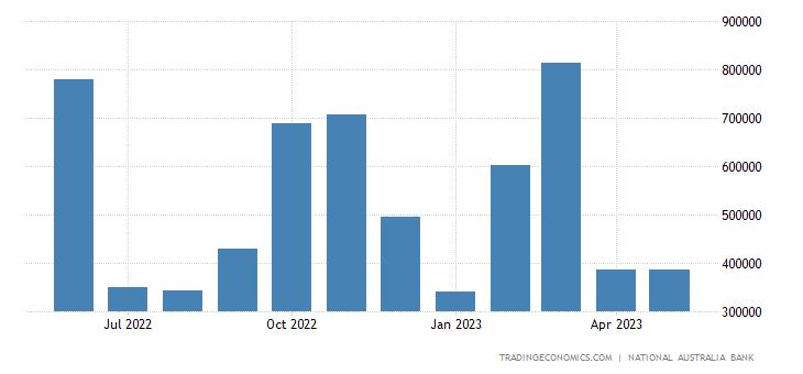 Australia Exports to Netherlands