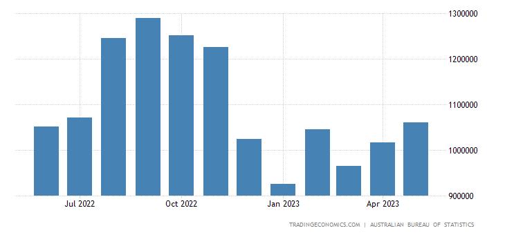 Australia Exports to New Zealand