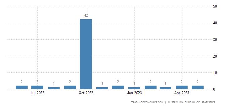 Australia Exports to Nigeria