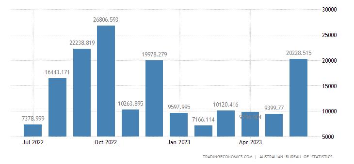 Australia Exports to Norway