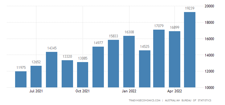 Australia Exports to OECD