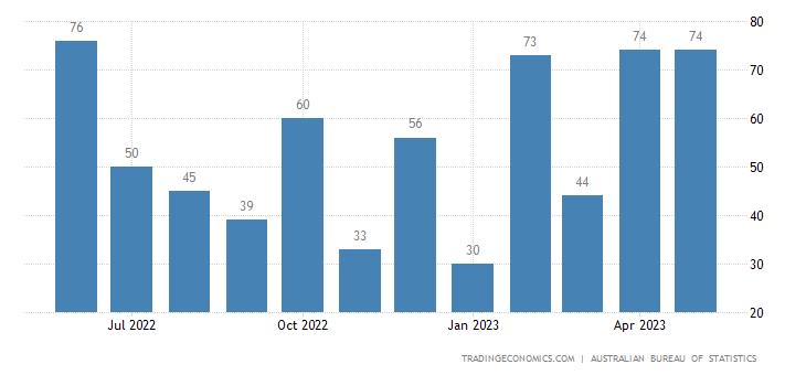 Australia Exports to Oman
