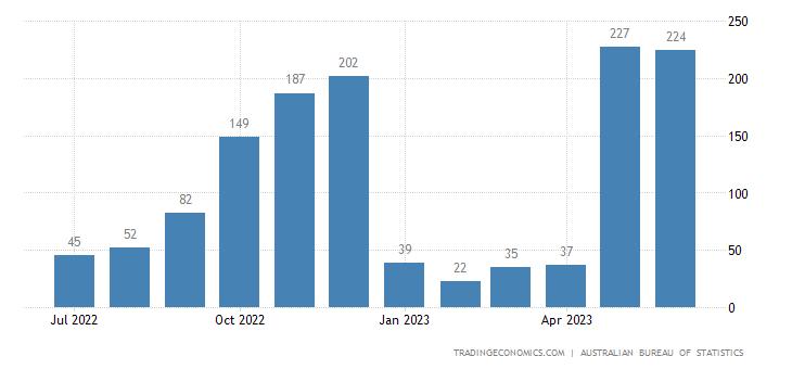 Australia Exports to Pakistan