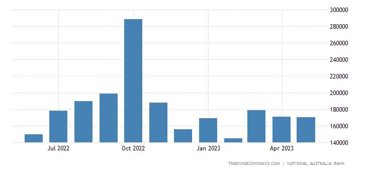 Australia Exports to Papua New Guinea