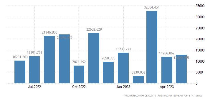 Australia Exports to Peru