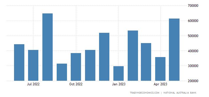 Australia Exports to Philippines