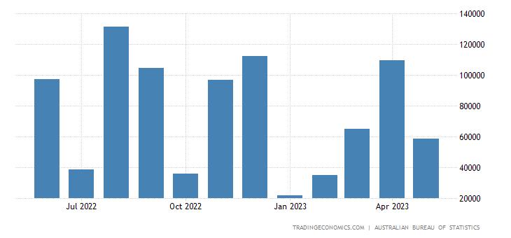 Australia Exports to Poland