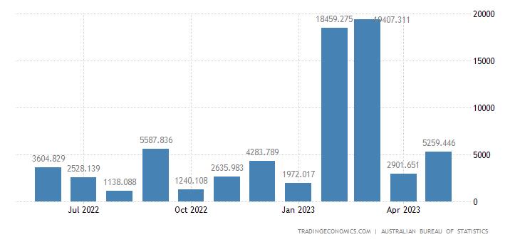 Australia Exports to Portugal