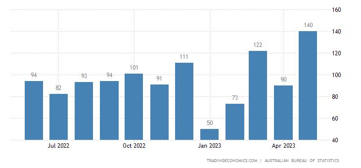 Australia Exports to Qatar