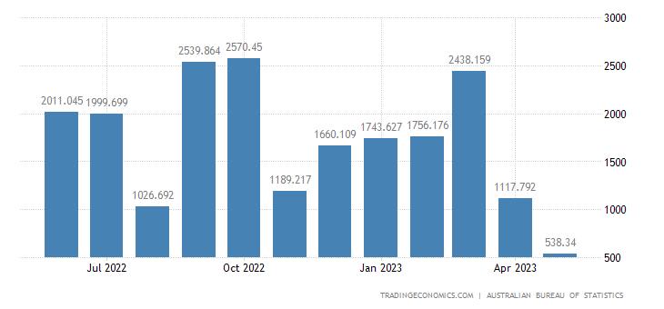 Australia Exports to Romania