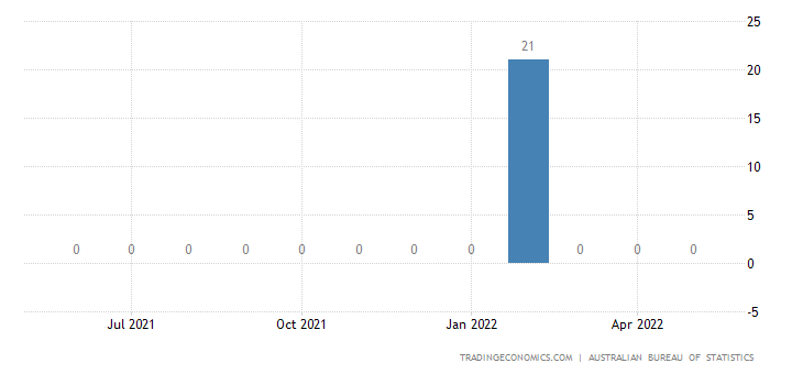 Australia Exports to Rwanda