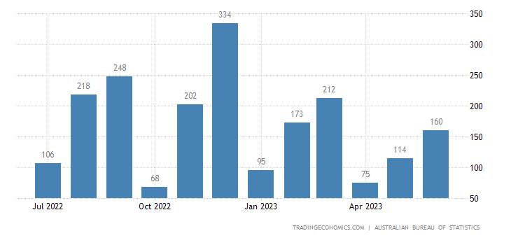 Australia Exports to Saudi Arabia