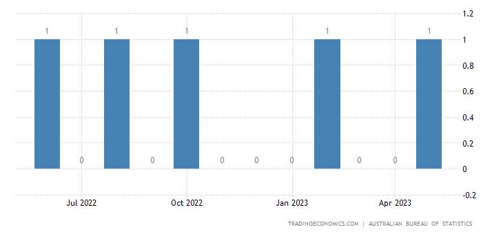 Australia Exports to Seychelles