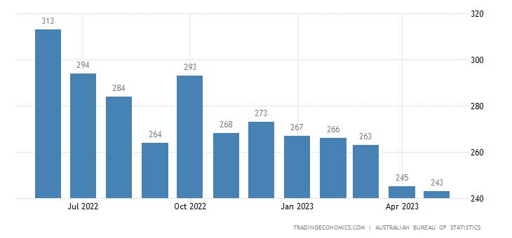 Australia Exports to Ship & Aircraft Stores