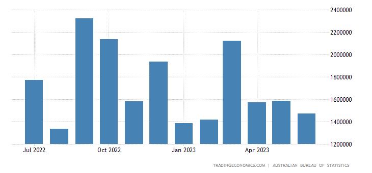 Australia Exports to Singapore