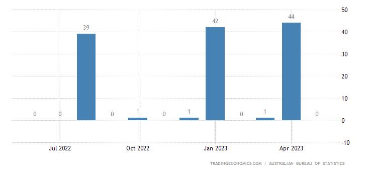 Australia Exports to Slovenia