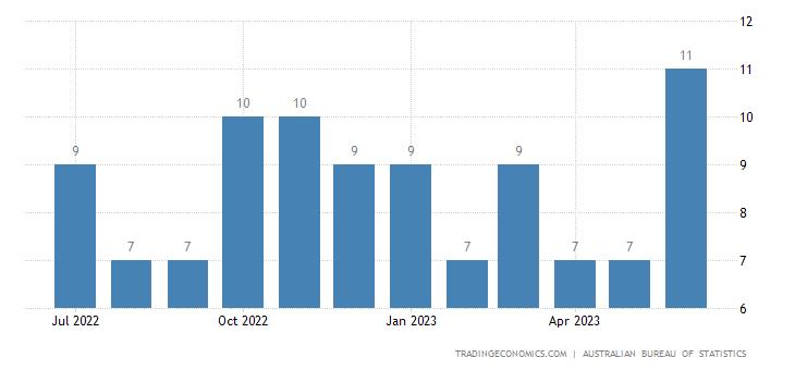 Australia Exports to Solomon Islands