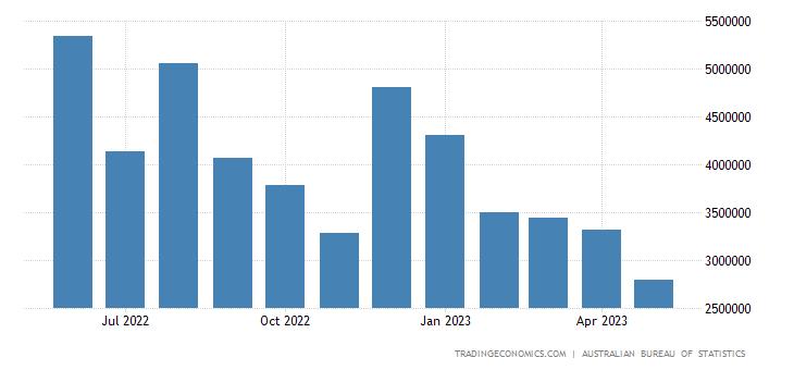 Australia Exports to South Korea