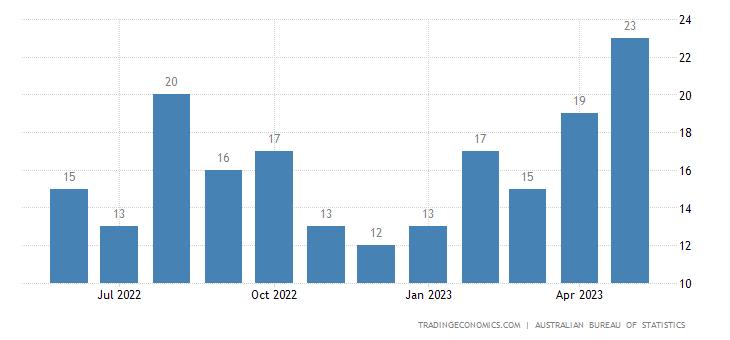 Australia Exports to Sri Lanka