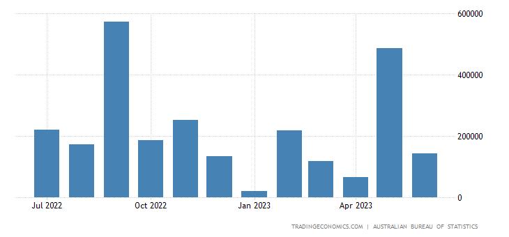 Australia Exports to Switzerland