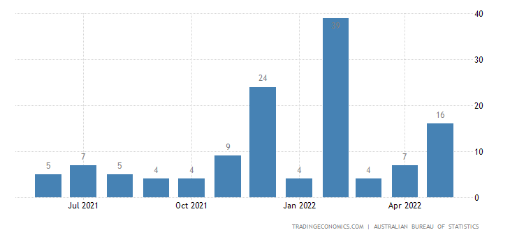 Australia Exports to Tanzania