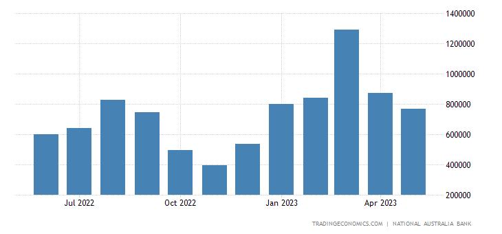 Australia Exports to Thailand
