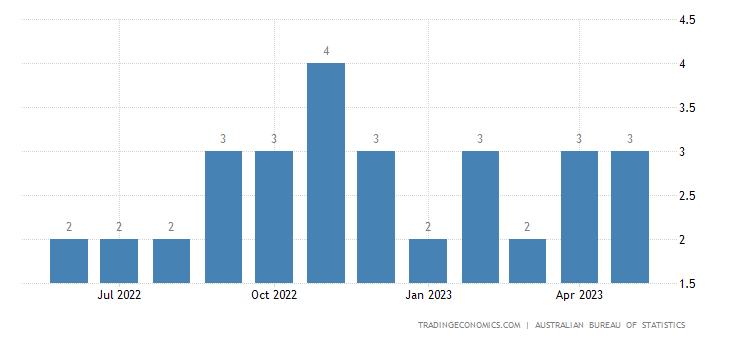 Australia Exports to Tonga