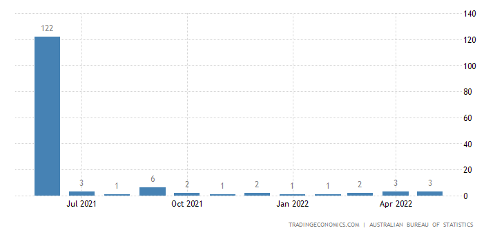 Australia Exports to Trinidad And Tobago