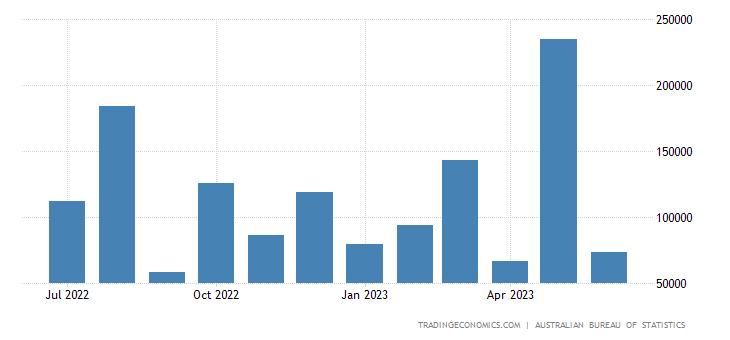 Australia Exports to Turkey