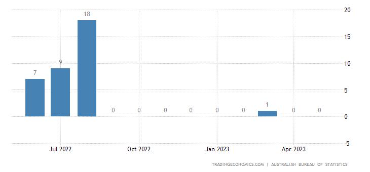 Australia Exports to Uganda