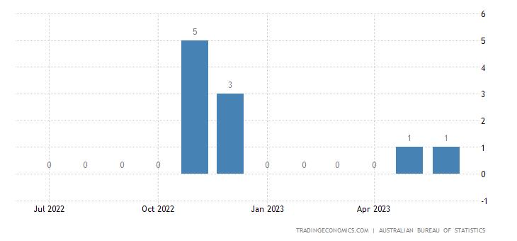 Australia Exports to Ukraine